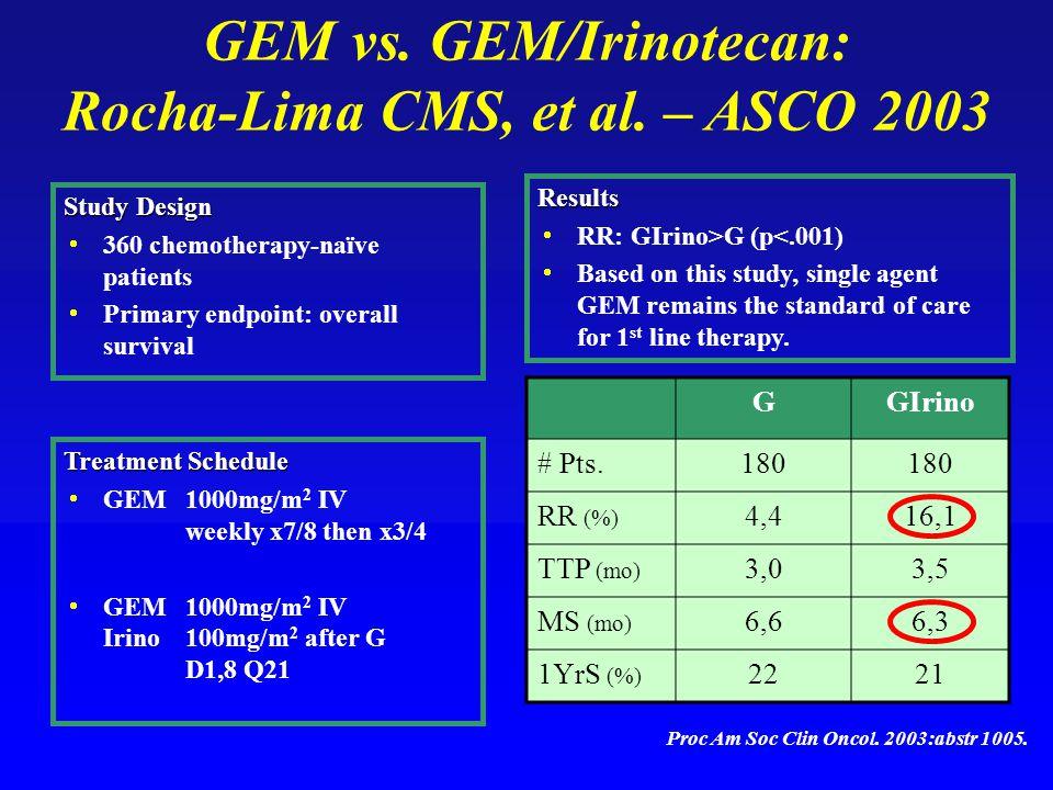 GEM vs. GEM/Irinotecan: Rocha-Lima CMS, et al.