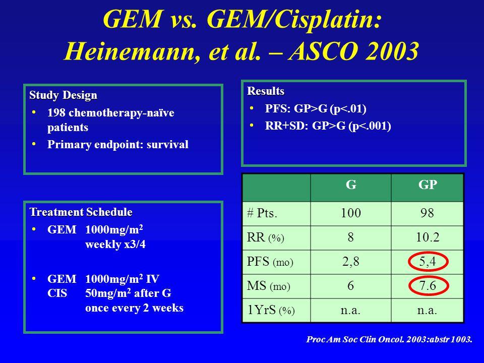 GEM vs. GEM/Cisplatin: Heinemann, et al.