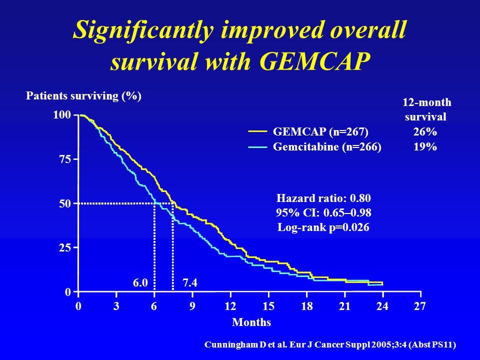 Significantly improved overall survival with GEMCAP Hazard ratio: 0.80 95% CI: 0.65–0.98 Log-rank p=0.026 0369121518212427 100 75 50 25 0 Patients surviving (%) Months 12-month survival GEMCAP (n=267)26% Gemcitabine (n=266) 19% 7.46.0 Cunningham D et al.