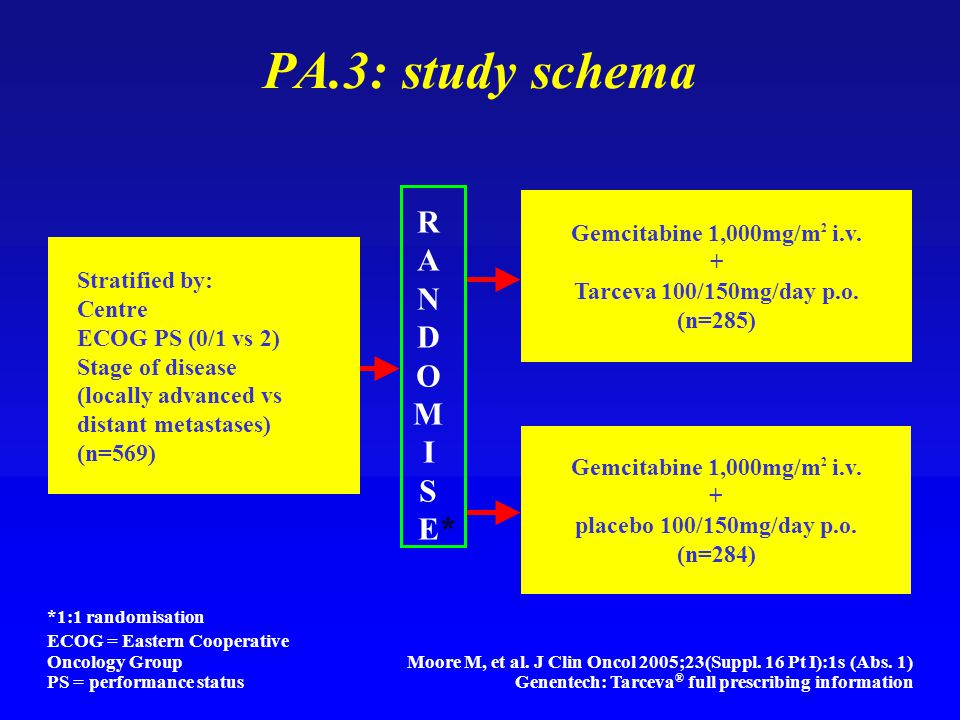 *1:1 randomisation ECOG = Eastern Cooperative Oncology Group PS = performance status PA.3: study schema Stratified by: Centre ECOG PS (0/1 vs 2) Stage