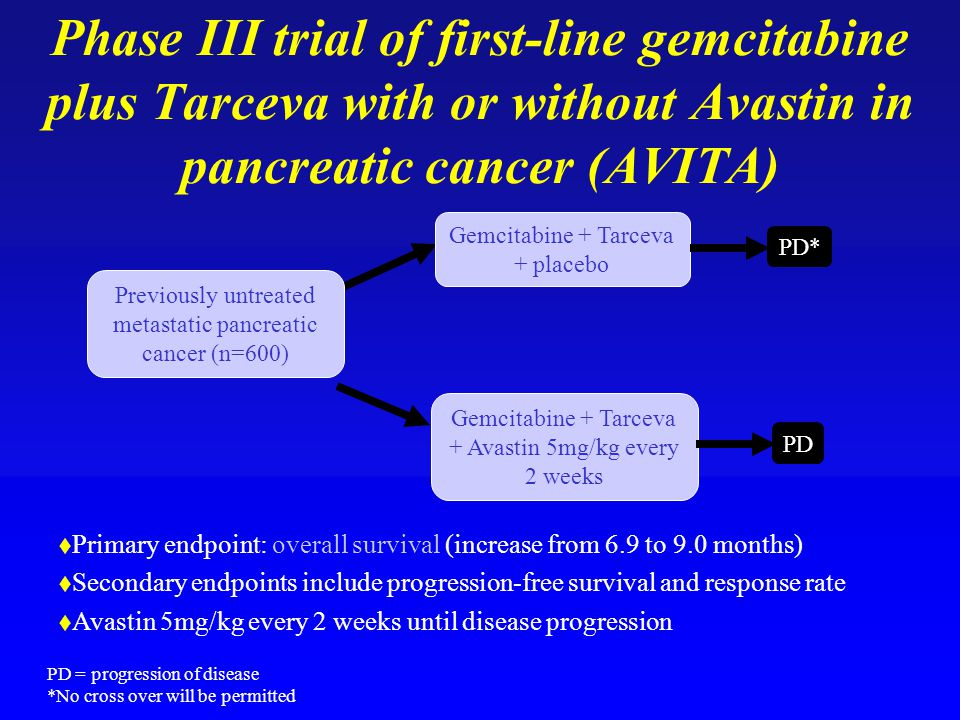  Primary endpoint: overall survival (increase from 6.9 to 9.0 months)  Secondary endpoints include progression-free survival and response rate  Avastin 5mg/kg every 2 weeks until disease progression Previously untreated metastatic pancreatic cancer (n=600) Gemcitabine + Tarceva + placebo Gemcitabine + Tarceva + Avastin 5mg/kg every 2 weeks PD* PD PD = progression of disease *No cross over will be permitted Phase III trial of first-line gemcitabine plus Tarceva with or without Avastin in pancreatic cancer (AVITA)