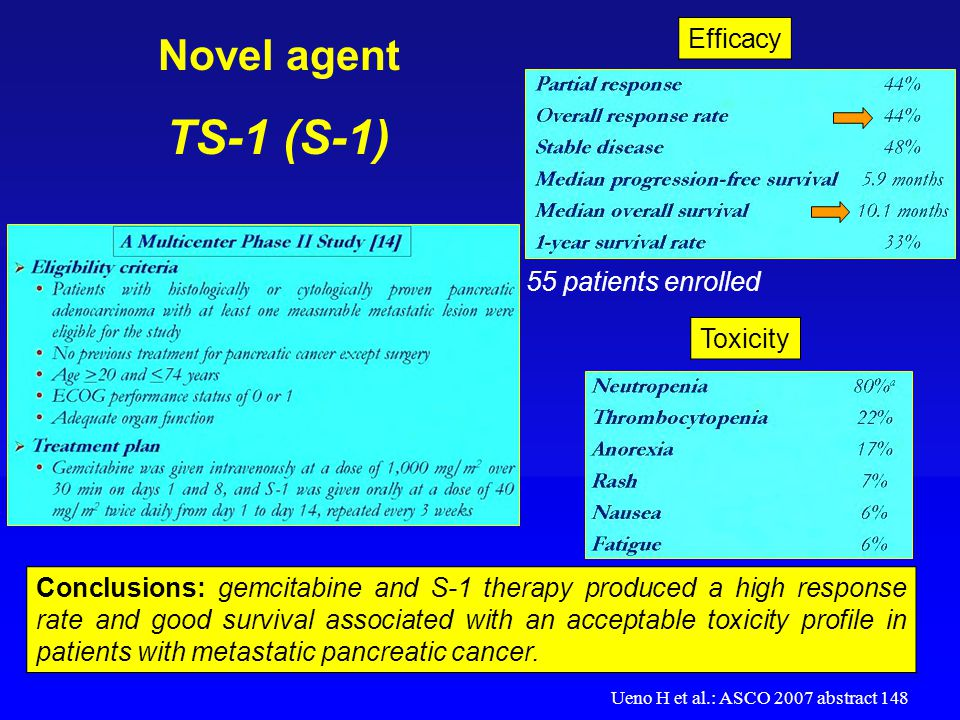 Novel agent TS-1 (S-1) Efficacy Toxicity Conclusions: gemcitabine and S-1 therapy produced a high response rate and good survival associated with an a