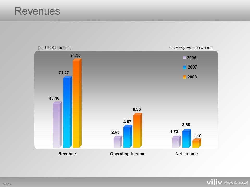 PAGE 4 [1= US $1 million] RevenueOperating IncomeNet Income 2007 2008 71.27 3.58 4.57 48.40 2.63 2006 1.73 1.10 6.30 84.30 Revenues * Exchange rate : U$1 = \1,000