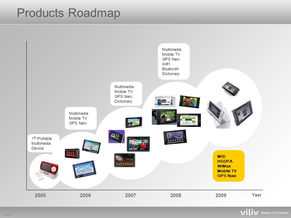 PAGE 7 Year 1 St Portable Multimedia Device Multimedia Mobile TV GPS Navi Multimedia Mobile TV GPS Navi Dictionary Multimedia Mobile TV GPS Navi WiFi Bluetooth Dictionary 20052006200720082009 MID HSDPA WiMax Mobile TV GPS Navi Products Roadmap
