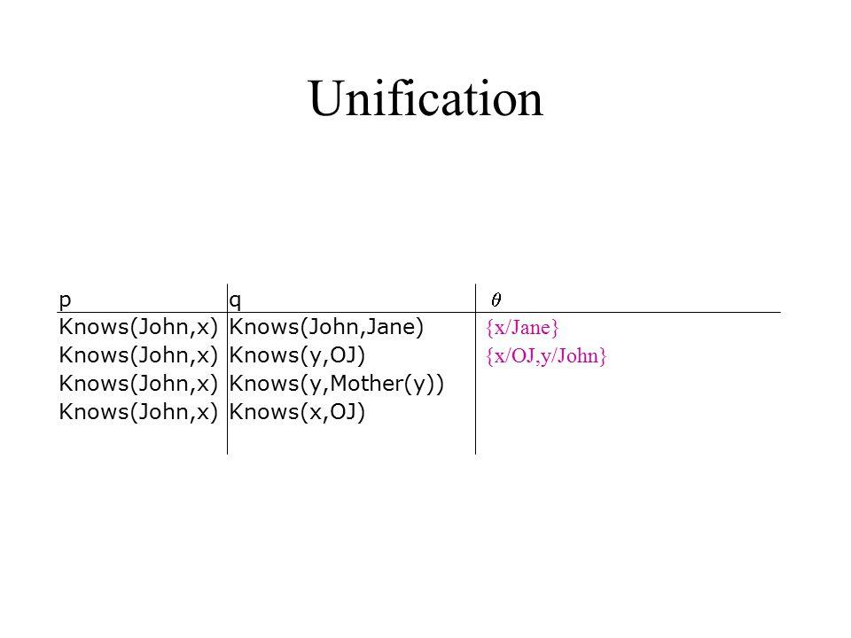 Unification p q  Knows(John,x) Knows(John,Jane) {x/Jane} Knows(John,x)Knows(y,OJ) {x/OJ,y/John} Knows(John,x) Knows(y,Mother(y)) Knows(John,x)Knows(x