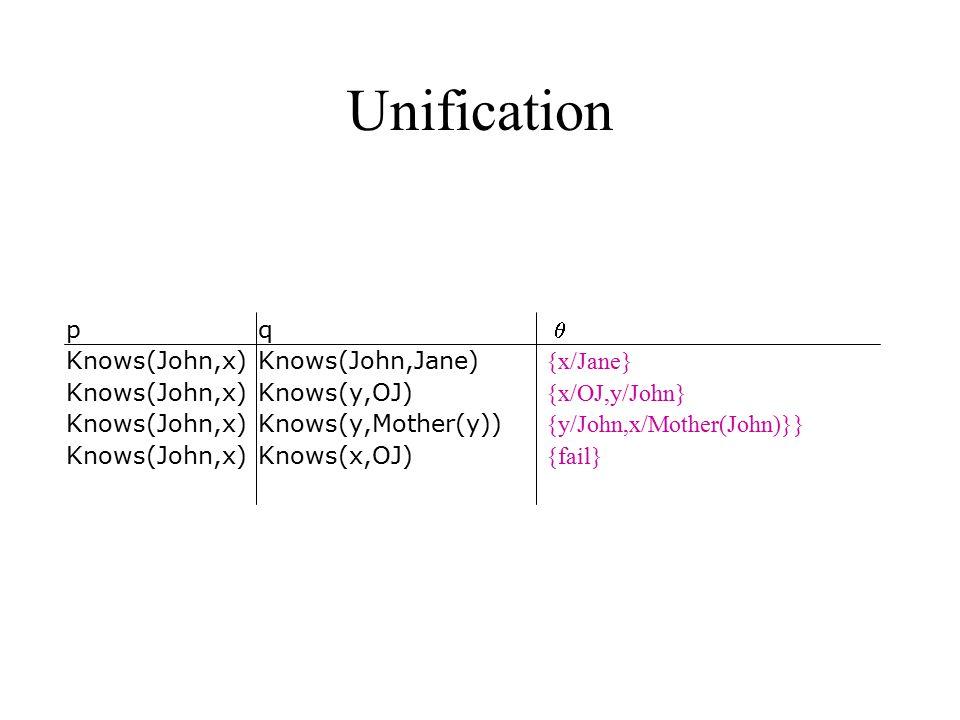 Unification p q  Knows(John,x) Knows(John,Jane) {x/Jane} Knows(John,x)Knows(y,OJ) {x/OJ,y/John} Knows(John,x) Knows(y,Mother(y)) {y/John,x/Mother(Joh