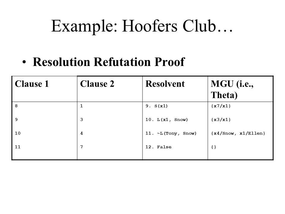 Example: Hoofers Club… Resolution Refutation Proof Clause 1Clause 2ResolventMGU (i.e., Theta) 8 9 10 11 13471347 9. S(x1) 10. L(x1, Snow) 11. ~L(Tony,
