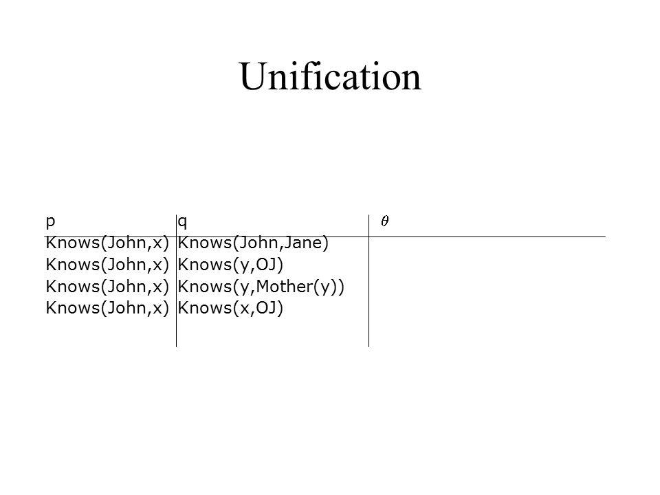 Unification p q  Knows(John,x) Knows(John,Jane) {x/Jane} Knows(John,x)Knows(y,OJ) Knows(John,x) Knows(y,Mother(y)) Knows(John,x)Knows(x,OJ)