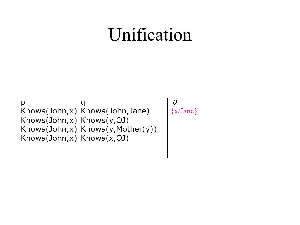 Unification p q  Knows(John,x) Knows(John,Jane) {x/Jane} Knows(John,x)Knows(y,OJ) {x/OJ,y/John} Knows(John,x) Knows(y,Mother(y)) Knows(John,x)Knows(x,OJ)