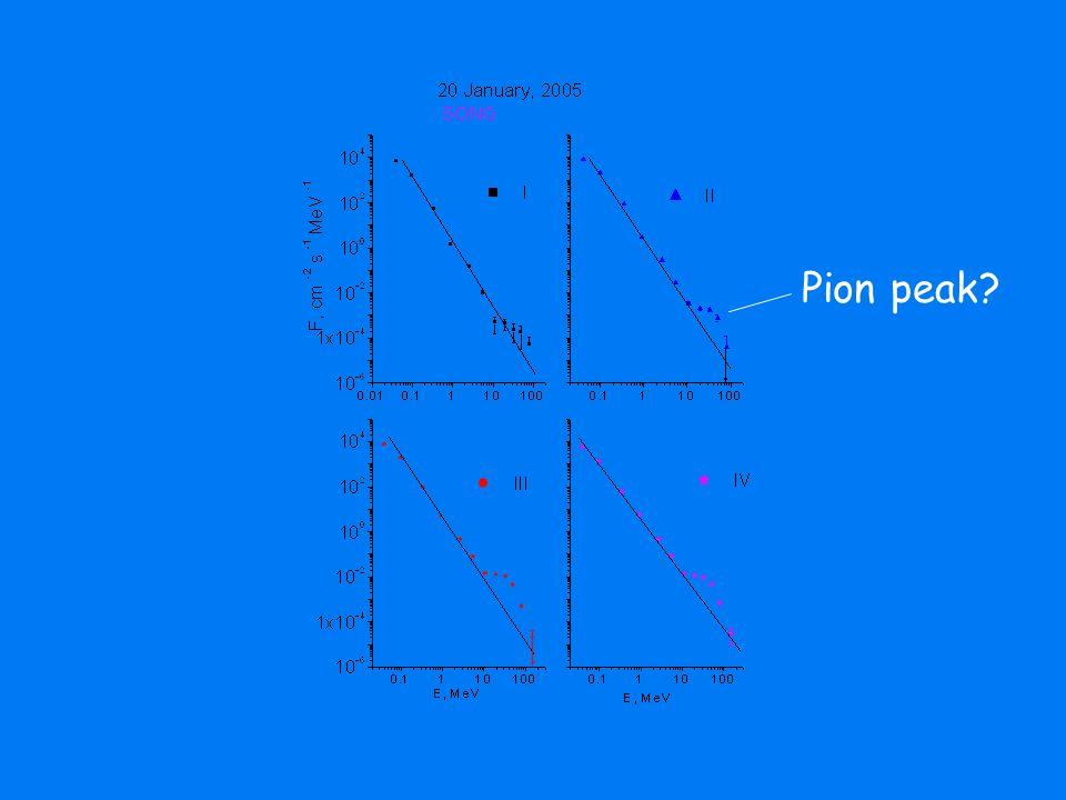 Pion peak