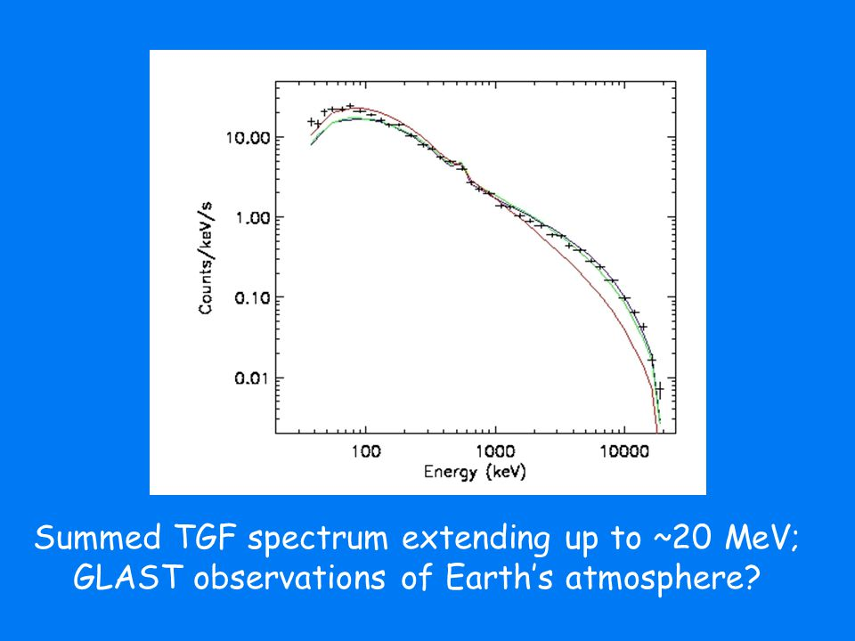 Summed TGF spectrum extending up to ~20 MeV; GLAST observations of Earth's atmosphere