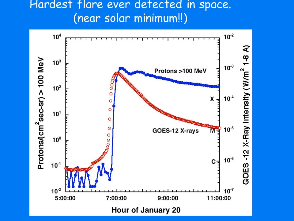 Hardest flare ever detected in space. (near solar minimum!!)