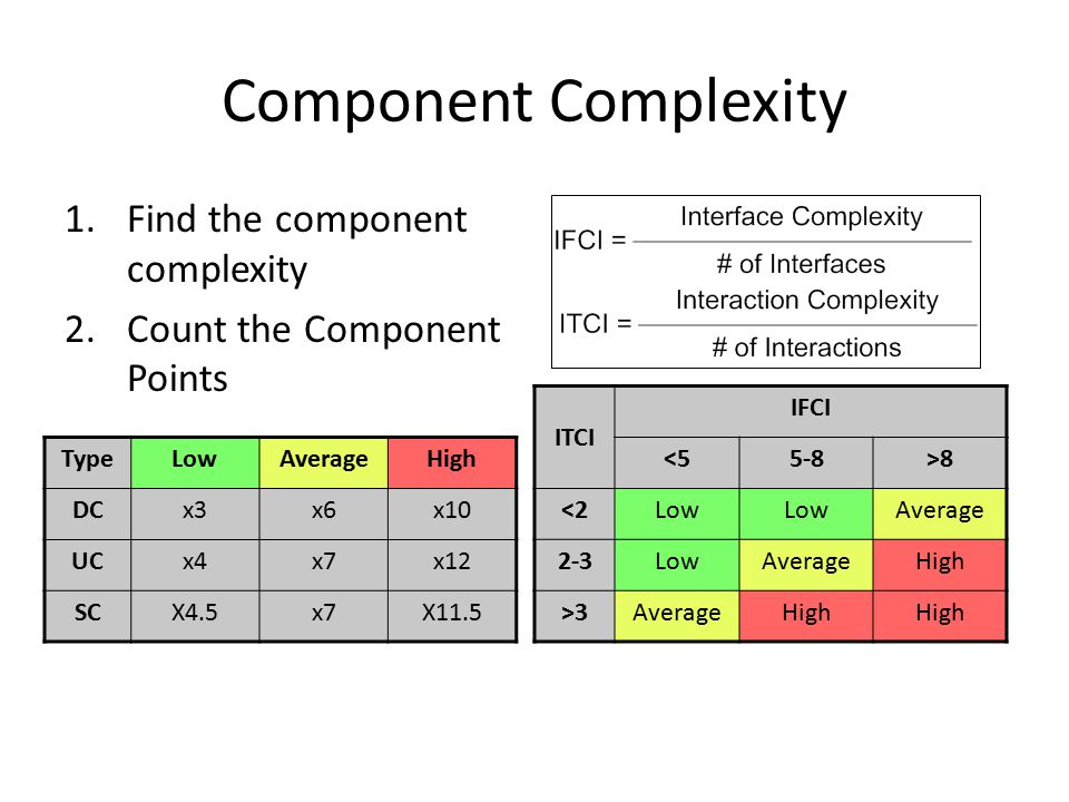 Component Complexity 1.Find the component complexity 2.Count the Component Points ITCI IFCI <55-8>8 <2Low Average 2-3LowAverageHigh >3AverageHigh TypeLowAverageHigh DCx3x6x10 UCx4x7x12 SCX4.5x7X11.5