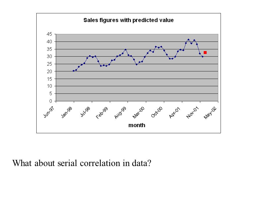 What about serial correlation in data