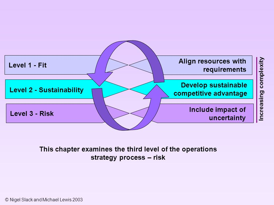 © Nigel Slack and Michael Lewis 2003 Level of market requirements Level of operations resource capability Real fit over time ('requirements evolve and capabilities evolve') Line of fit A External operational risk (Market needs exceeding current level of capability means risk of failing to satisfy the market) Internal operational risk (excess capability for current market needs means risk of unexploited capabilities) B