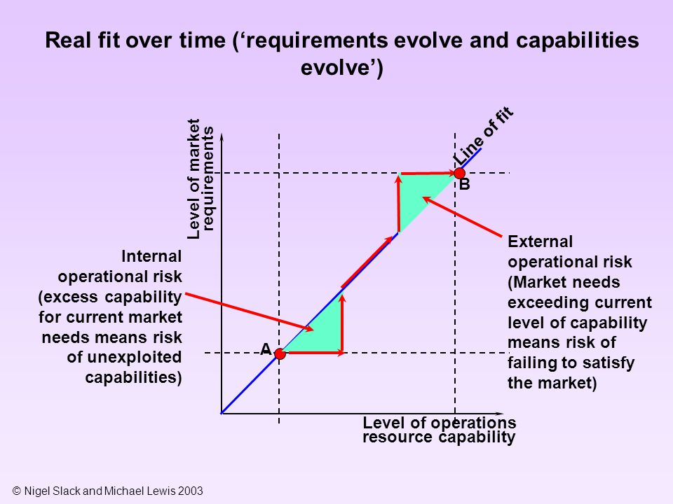 © Nigel Slack and Michael Lewis 2003 Level of market requirements Level of operations resource capability Pure operations risk Line of fit A y1 x1 B y2 x2