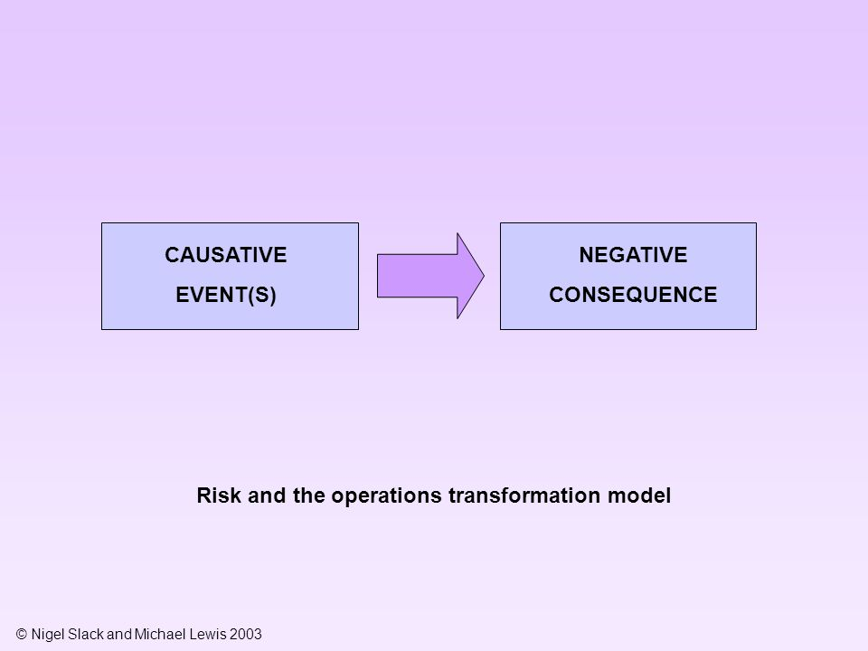 © Nigel Slack and Michael Lewis 2003 CAUSATIVE EVENT(S) NEGATIVE CONSEQUENCE Risk and the operations transformation model