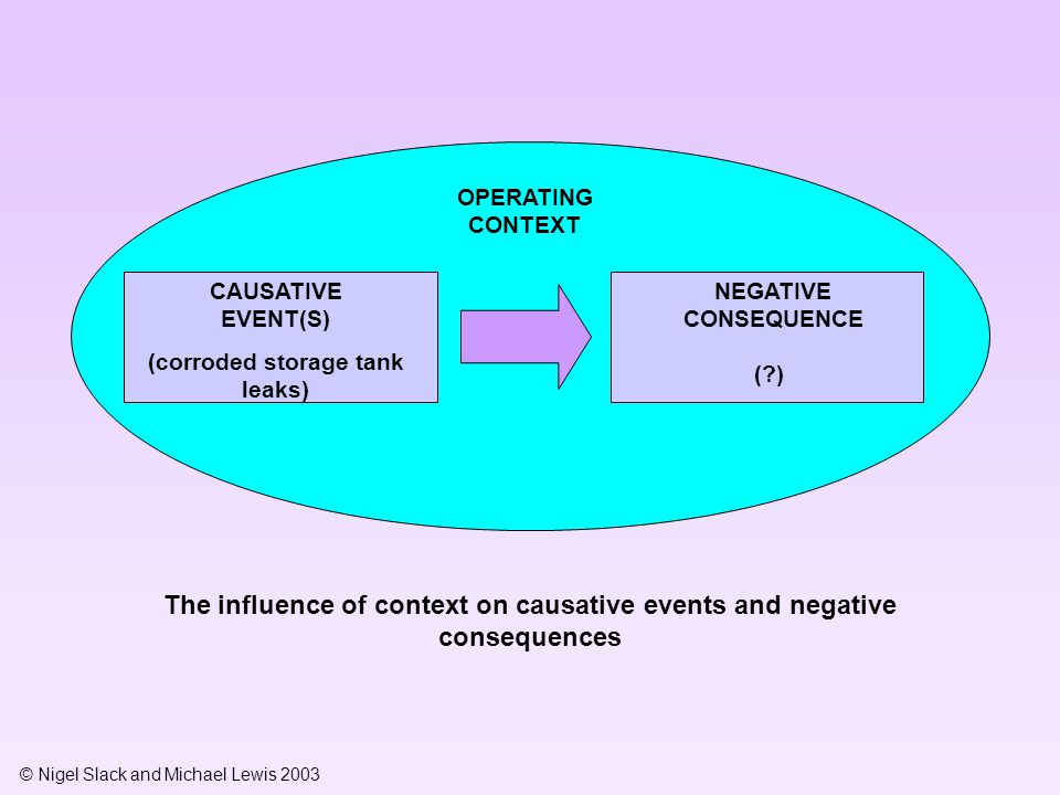 © Nigel Slack and Michael Lewis 2003 Specific operations process concerns Specific event Specific stakeholder concerns Generic stakeholder concerns 1.