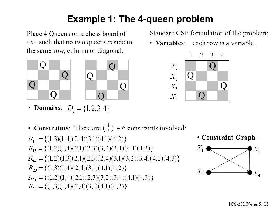 ICS-271:Notes 5: 15 Example 1: The 4-queen problem Q Q Q Q Q Q Q Q Place 4 Queens on a chess board of 4x4 such that no two queens reside in the same row, column or diagonal.