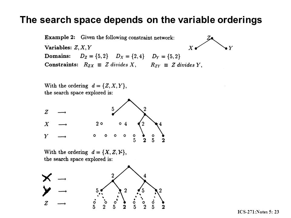 ICS-271:Notes 5: 23 The search space depends on the variable orderings