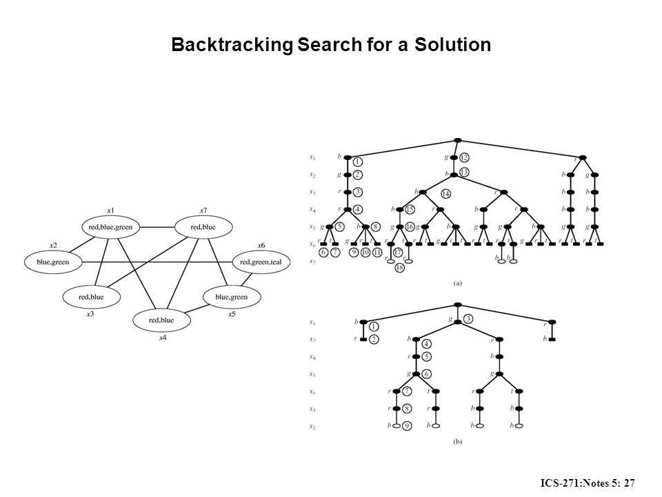 ICS-271:Notes 5: 27 Backtracking Search for a Solution