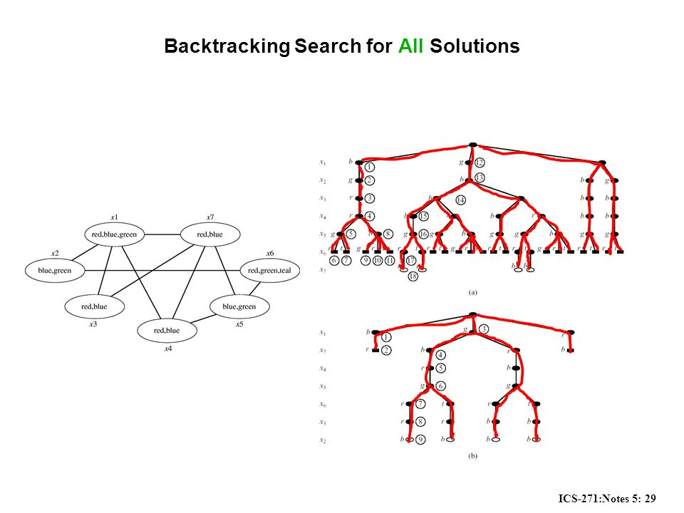 ICS-271:Notes 5: 29 Backtracking Search for All Solutions
