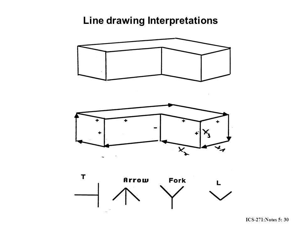 ICS-271:Notes 5: 30 Line drawing Interpretations