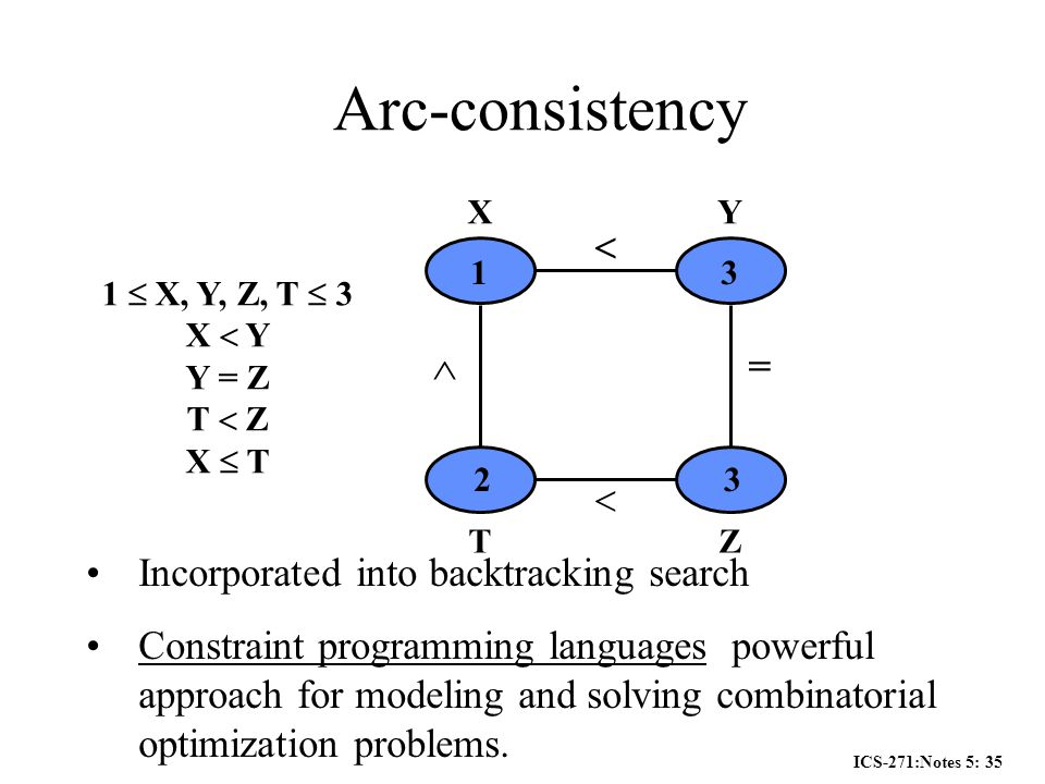 ICS-271:Notes 5: 35 1  X, Y, Z, T  3 X  Y Y = Z T  Z X  T XY TZ  =   13 23 Incorporated into backtracking search Constraint programming languages powerful approach for modeling and solving combinatorial optimization problems.