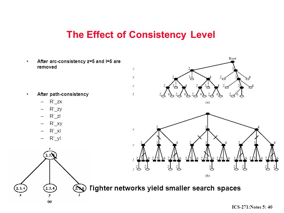 ICS-271:Notes 5: 40 The Effect of Consistency Level After arc-consistency z=5 and l=5 are removed After path-consistency –R'_zx –R'_zy –R'_zl –R'_xy –R'_xl –R'_yl Tighter networks yield smaller search spaces