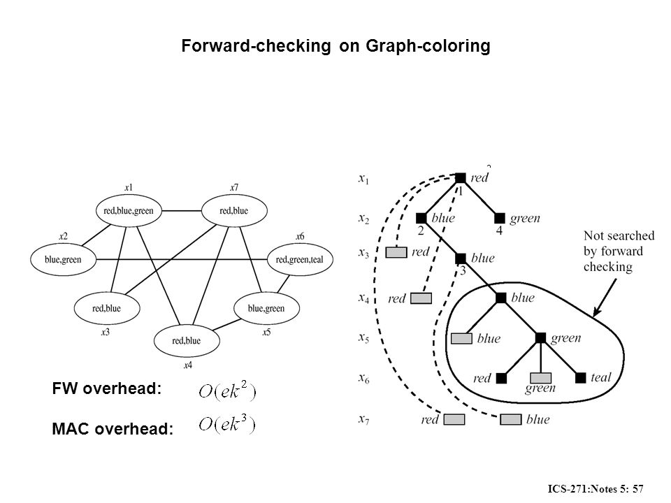 ICS-271:Notes 5: 57 Forward-checking on Graph-coloring FW overhead: MAC overhead:
