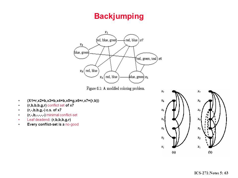 ICS-271:Notes 5: 63 Backjumping (X1=r,x2=b,x3=b,x4=b,x5=g,x6=r,x7={r,b}) (r,b,b,b,g,r) conflict set of x7 (r,-,b,b,g,-) c.s.