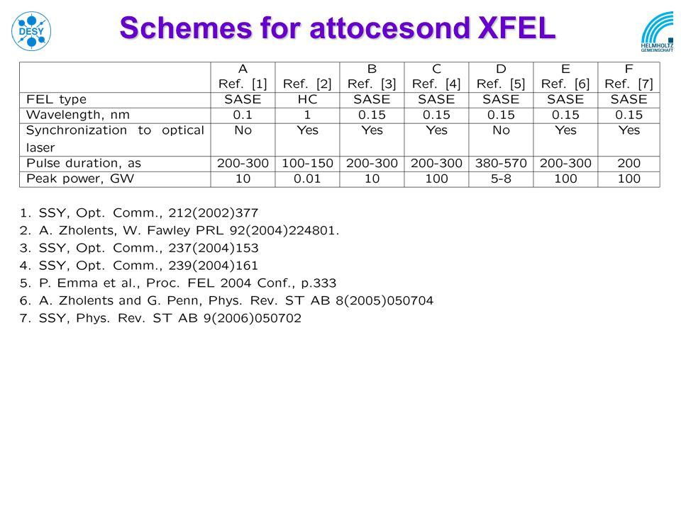 Schemes for attocesond XFEL