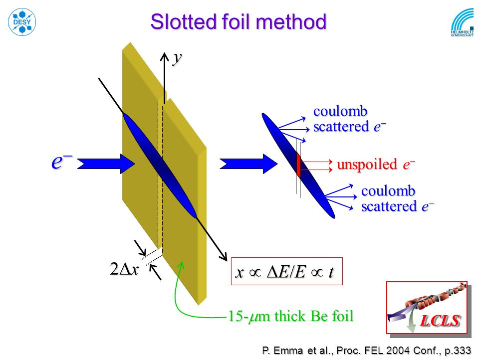 x   E/E  t  x y Slotted foil method coulomb scattered e  unspoiled e  coulomb scattered e  eeee 15-  m thick Be foil LCLSLCLS P.