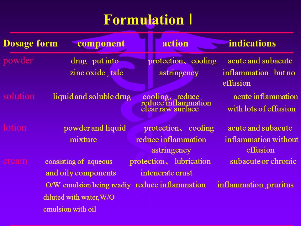 Formulation Ⅰ Dosage form component action indications powder drug put into protection 、 cooling acute and subacute zinc oxide, talc astringency inflammation but no effusion solution liquid and soluble drug cooling 、 reduce acute inflammation reduce inflammation clear raw surface with lots of effusion lotion powder and liquid protection 、 cooling acute and subacute mixture reduce inflammation inflammation without astringency effusion cream consisting of aqueous protection 、 lubrication subacute or chronic and oily components intenerate crust O/W emulsion being readiy reduce inflammation inflammation,pruritus diluted with water,W/O emulsion with oil