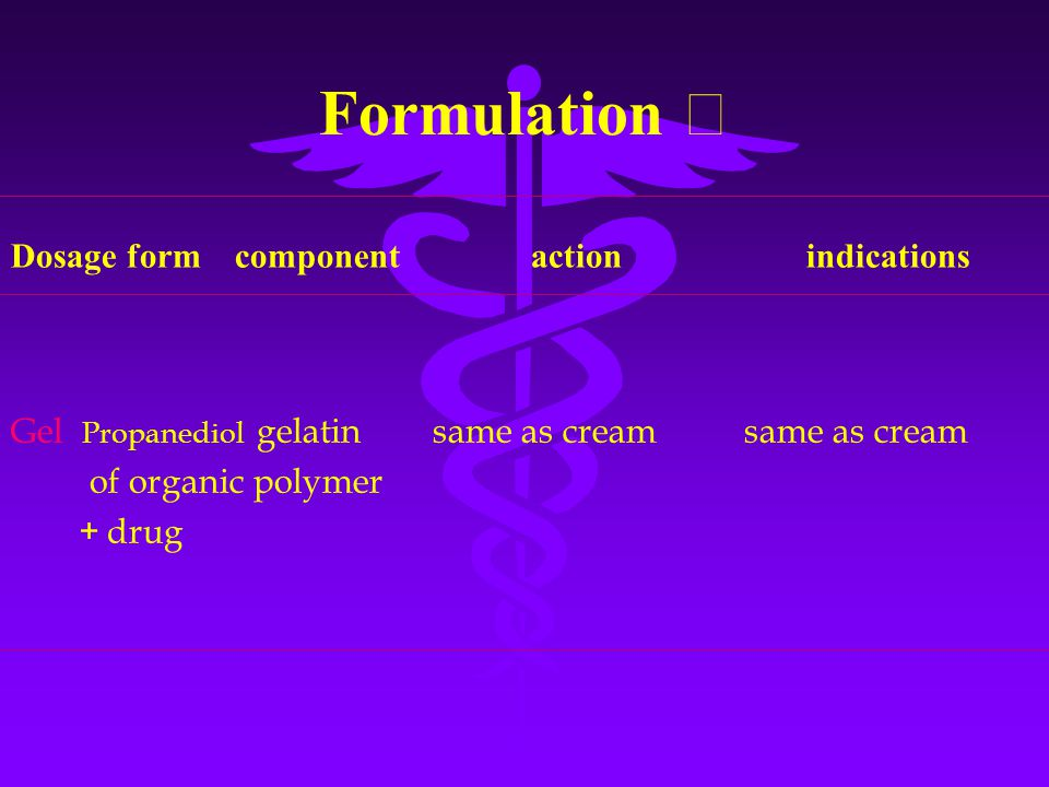 Formulation Ⅰ Gel Propanediol gelatin same as cream same as cream of organic polymer + drug Dosage form component action indications