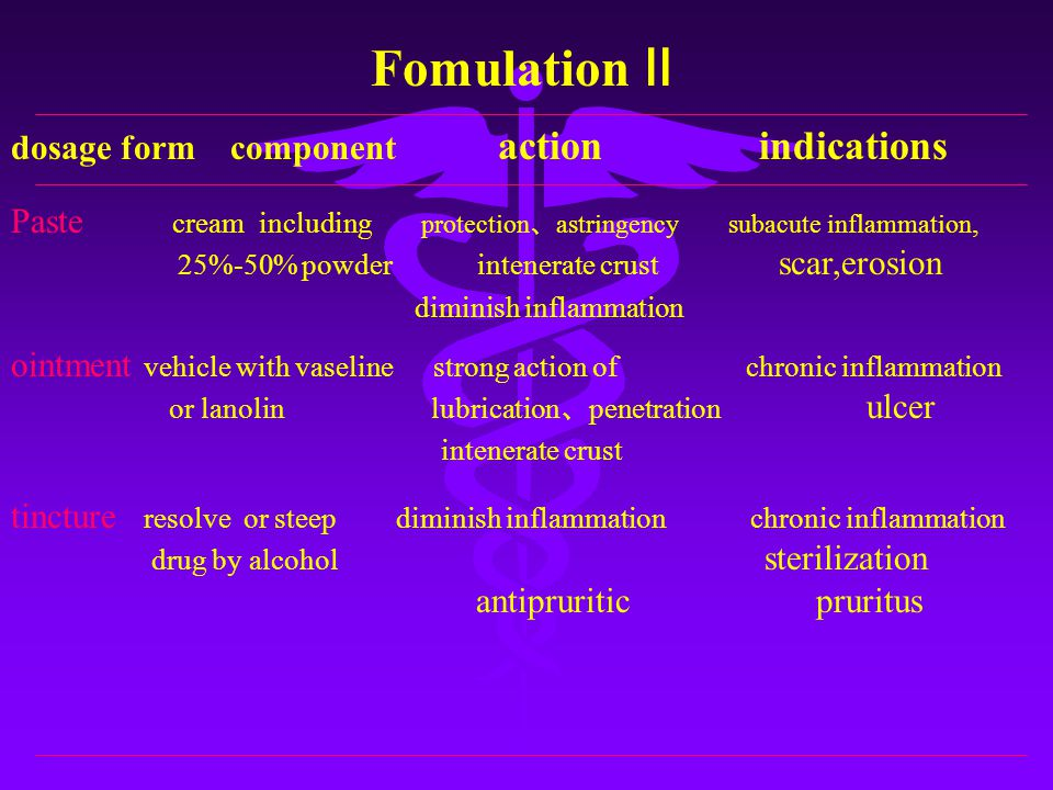 dosage form component action indications Fomulation Ⅱ Paste cream including protection 、 astringency subacute inflammation, 25%-50% powder intenerate crust scar,erosion diminish inflammation ointment vehicle with vaseline strong action of chronic inflammation or lanolin lubrication 、 penetration ulcer intenerate crust tincture resolve or steep diminish inflammation chronic inflammation drug by alcohol sterilization antipruritic pruritus