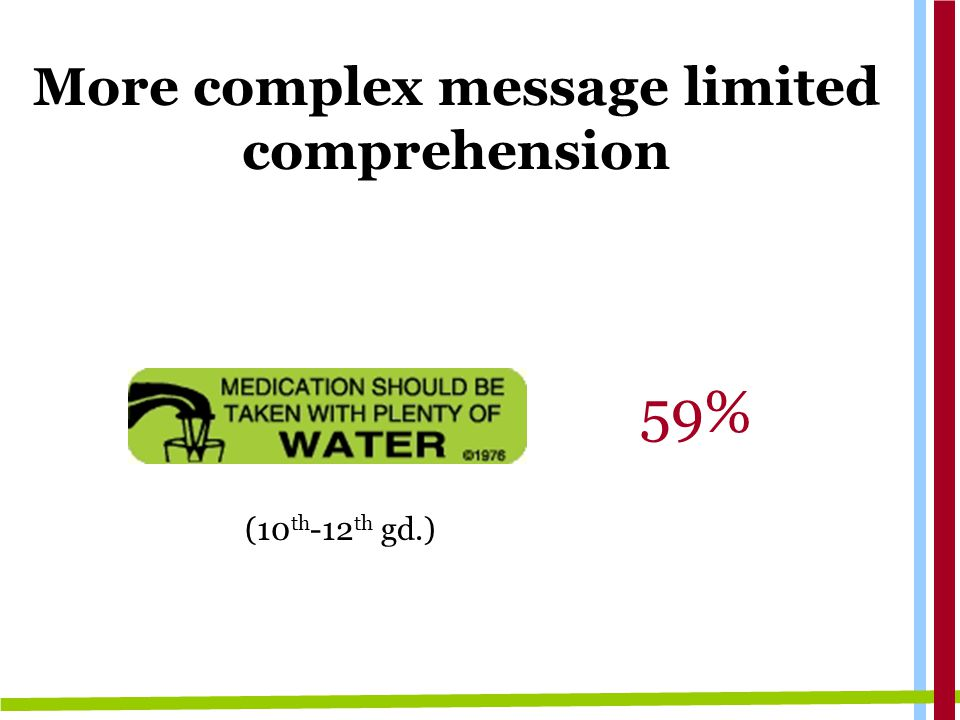 More complex message limited comprehension 59% (10 th -12 th gd.)
