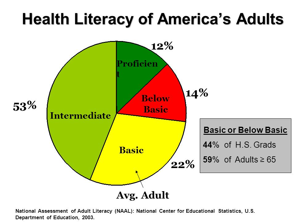 Health Literacy of America's Adults Intermediate Basic Below Basic Proficien t 14% 12% 53% National Assessment of Adult Literacy (NAAL): National Center for Educational Statistics, U.S.