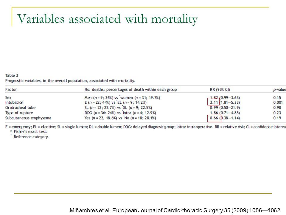 Variables associated with mortality Miñambres et al.