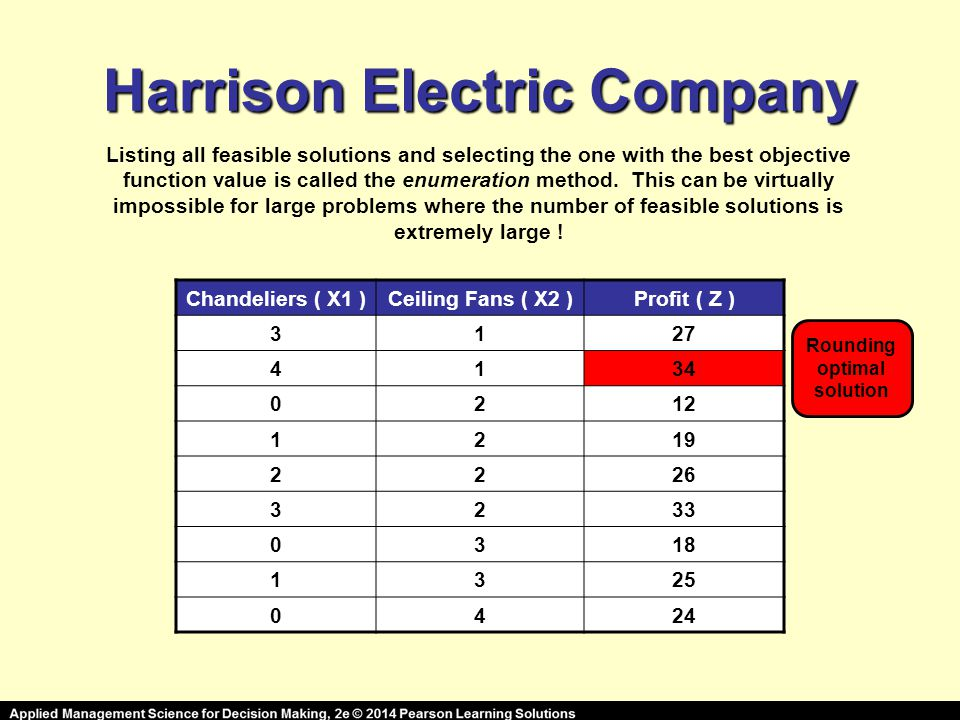 Harrison Electric Company Listing all feasible solutions and selecting the one with the best objective function value is called the enumeration method.