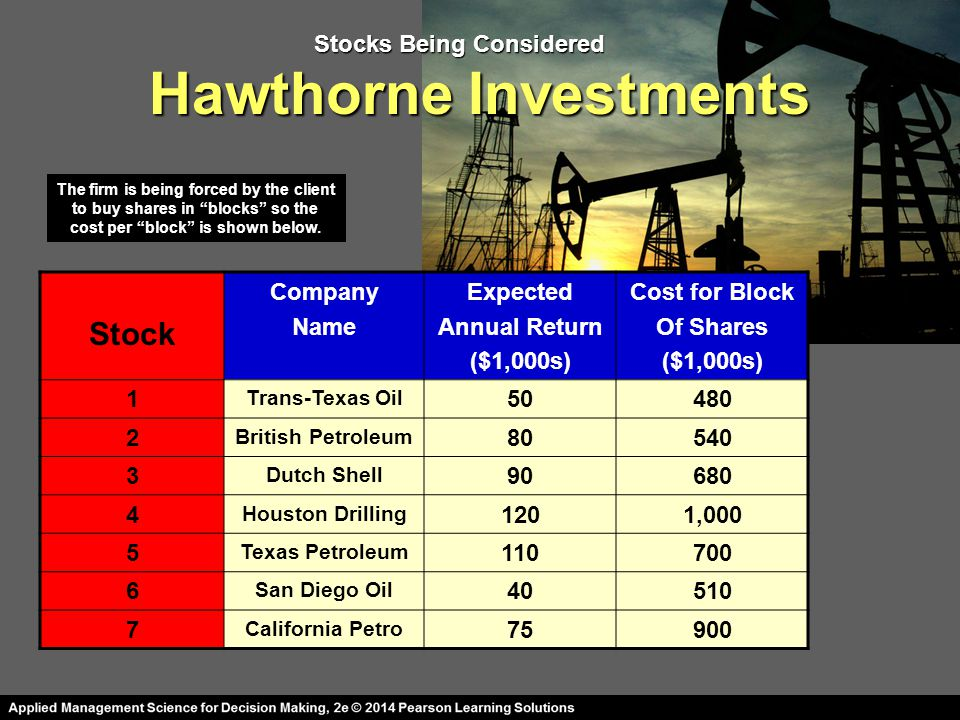 Hawthorne Investments Stock Company Name Expected Annual Return ($1,000s) Cost for Block Of Shares ($1,000s) 1 Trans-Texas Oil 50480 2 British Petroleum 80540 3 Dutch Shell 90680 4 Houston Drilling 1201,000 5 Texas Petroleum 110700 6 San Diego Oil 40510 7 California Petro 75900 Stocks Being Considered The firm is being forced by the client to buy shares in blocks so the to buy shares in blocks so the cost per block is shown below.