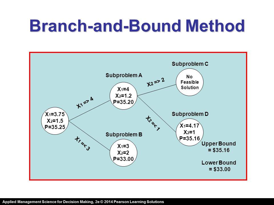 Branch-and-Bound Method X 1 =3.75 X 2 =1.5 P=35.25 X 1 =4 X 2 =1.2 P=35.20 Subproblem A X 1 =3 X 2 =2 P=33.00 Subproblem B Upper Bound = $35.16 Lower Bound = $33.00 No Feasible Solution X 1 =4.17 X 2 =1 P=35.16 Subproblem C Subproblem D X 1 => 4 X 1 =< 3 X 2 => 2 X 2 =< 1