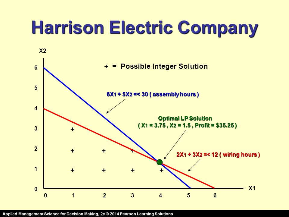 Harrison Electric Company 0 1 2 3 4 5 6 65432106543210 X2 X1 ++ ++ + ++ + 6X 1 + 5X 2 =< 30 ( assembly hours ) 2X 1 + 3X 2 =< 12 ( wiring hours ) Optimal LP Solution ( X 1 = 3.75, X 2 = 1.5, Profit = $35.25 ) + = Possible Integer Solution