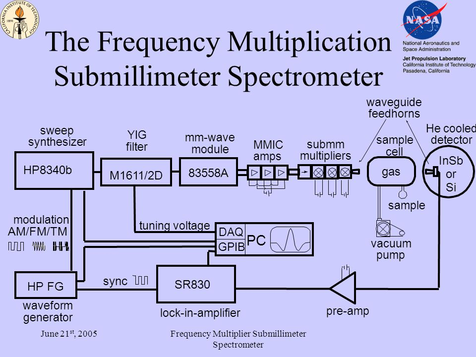 June 21 st, 2005Frequency Multiplier Submillimeter Spectrometer Frequency Coverage millimeter 40 - 300 GHz –high power sources (4 almost cover band) –room temperature detectors (3-4 cover band) submillimeter 300 - 3000 GHz –new fixed tuned sources multiple configurations of multipler chains/amps for comprehensive coverage through 1000 GHz and bands near 1200, 1800, 2600 GHz –helium cooled detectors (InSb 1000)