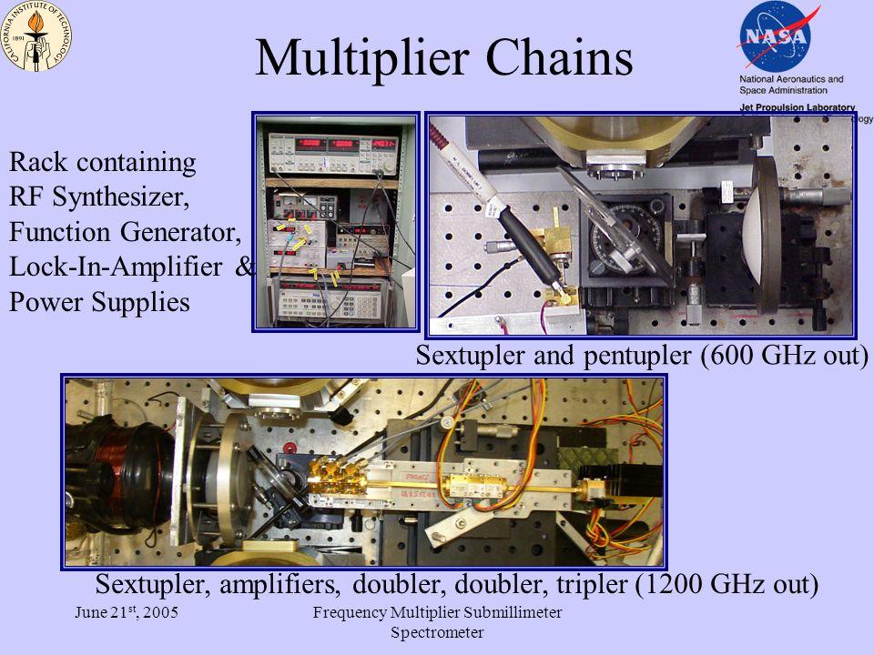 June 21 st, 2005Frequency Multiplier Submillimeter Spectrometer Harmonic Content VDI 1.9 x5: 98% x6 1% x7 1% VDI 1.