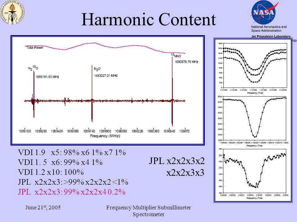 June 21 st, 2005Frequency Multiplier Submillimeter Spectrometer Source vs.