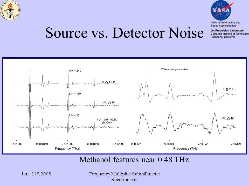 June 21 st, 2005Frequency Multiplier Submillimeter Spectrometer Broadband Methanol Spectra RA06