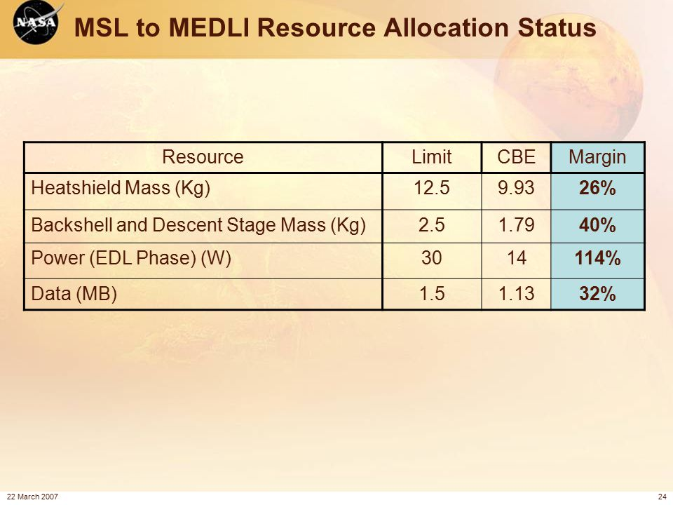 22 March 200724 MSL to MEDLI Resource Allocation Status ResourceLimitCBEMargin Heatshield Mass (Kg)12.59.9326% Backshell and Descent Stage Mass (Kg)2.51.7940% Power (EDL Phase) (W)3014114% Data (MB)1.51.1332%