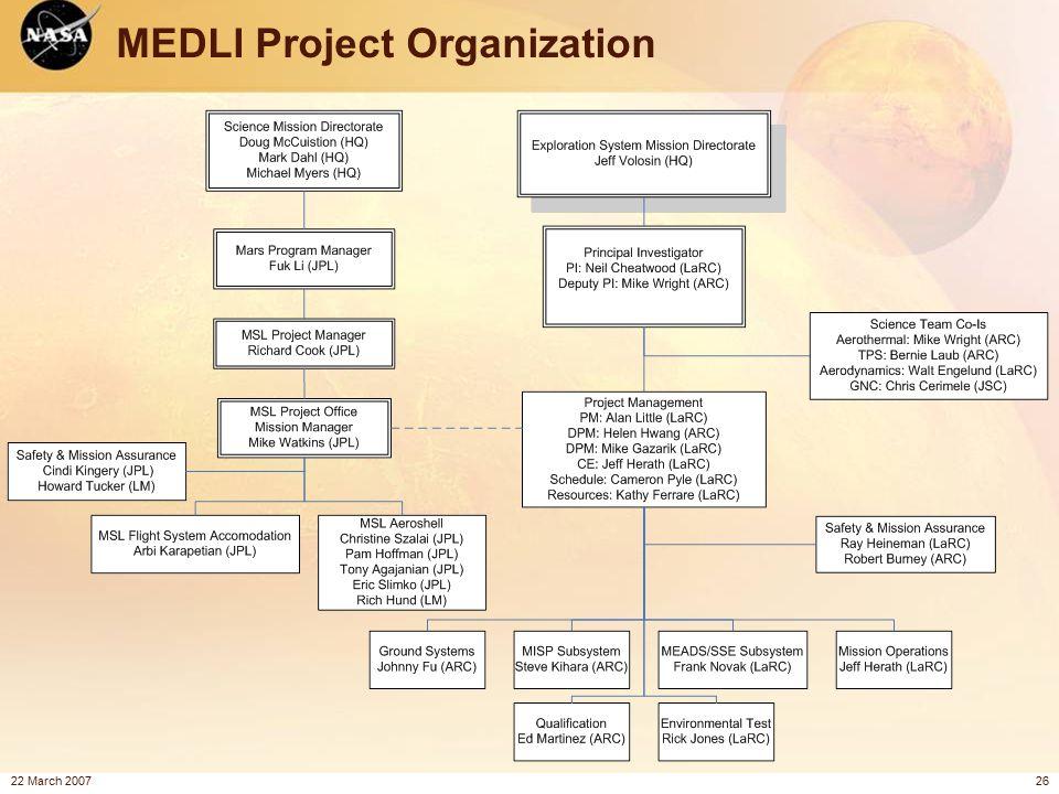 22 March 200726 MEDLI Project Organization