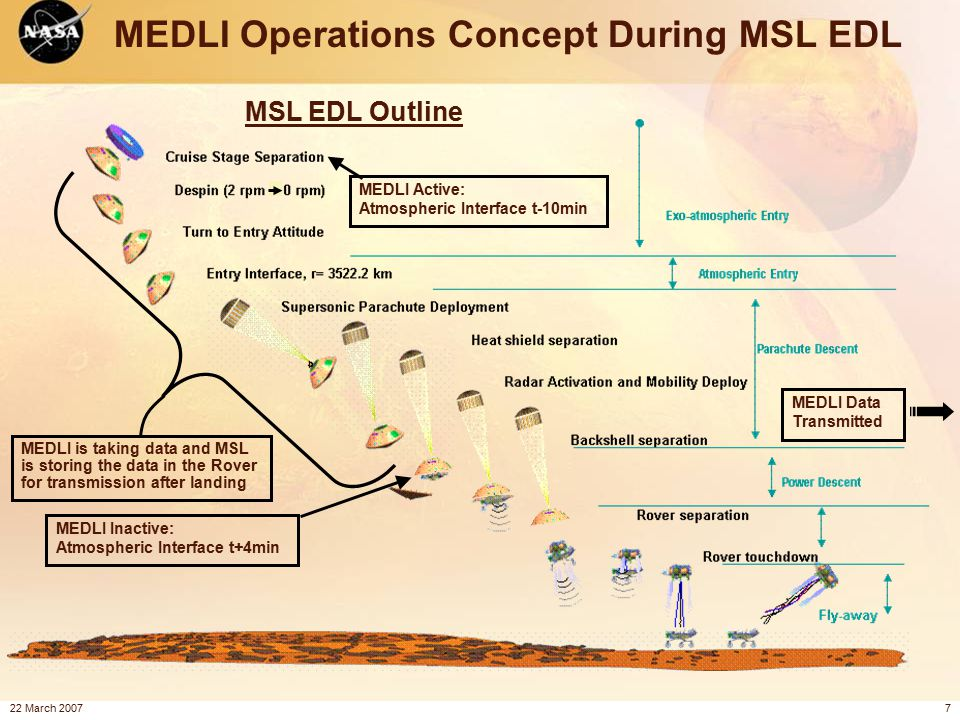 22 March 20077 MEDLI Active: Atmospheric Interface t-10min MEDLI Operations Concept During MSL EDL MEDLI Inactive: Atmospheric Interface t+4min MSL EDL Outline MEDLI Data Transmitted MEDLI is taking data and MSL is storing the data in the Rover for transmission after landing